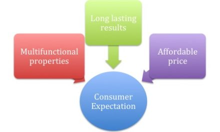 Novel delivery systems to solve formulation challenges